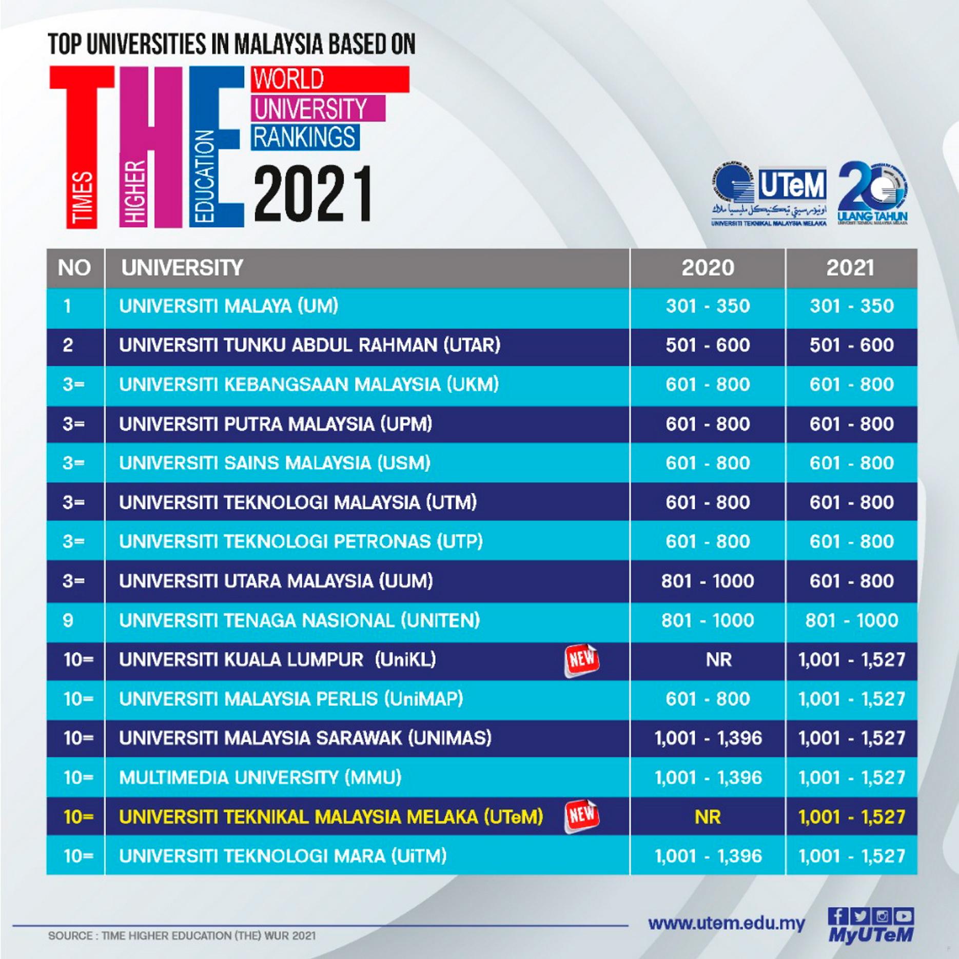 Senarai 10 Universiti Terbaik Di Malaysia Bagi Tahun 2020 Um Kekal No 1 Melonjak Ke Tangga Ke 70 Teknoratz