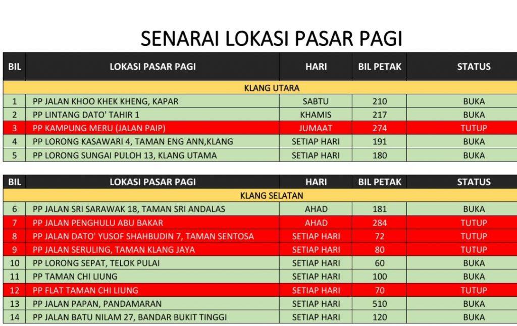 Pasar pagi di Selangor dibenarkan bermula esok